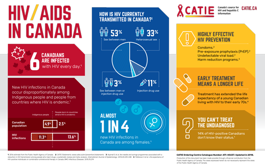 HIV/AIDS in Canada - Infographic Poster