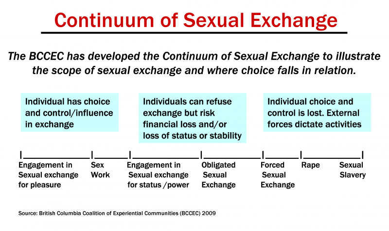 Continuum of sexual exchange